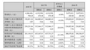 兔宝宝2018实现营收43亿元  同比增长4德阳.54%德阳